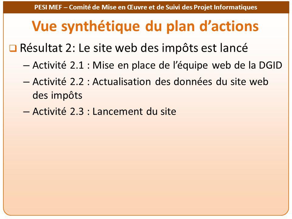 Vue synthétique du plan d'actions