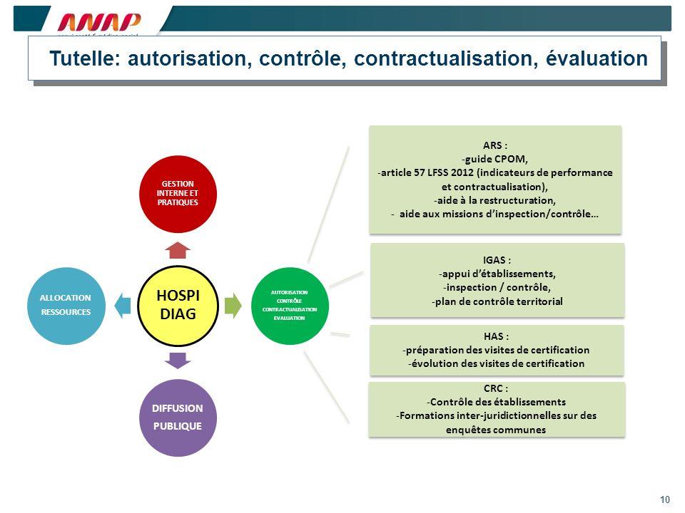 Tutelle: autorisation, contrôle, contractualisation, évaluation