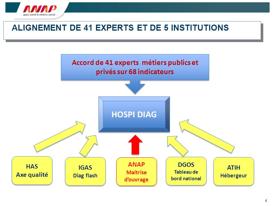 HOSPI DIAG ALIGNEMENT DE 41 EXPERTS ET DE 5 INSTITUTIONS