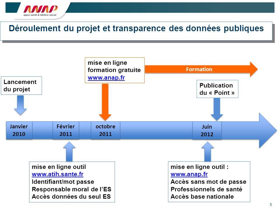Déroulement du projet et transparence des données publiques