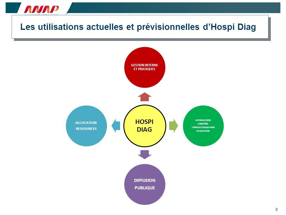 Les utilisations actuelles et prévisionnelles d'Hospi Diag
