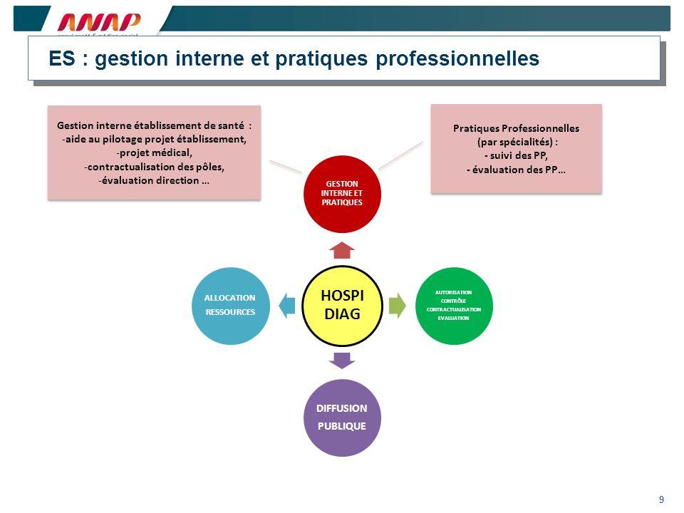ES : gestion interne et pratiques professionnelles