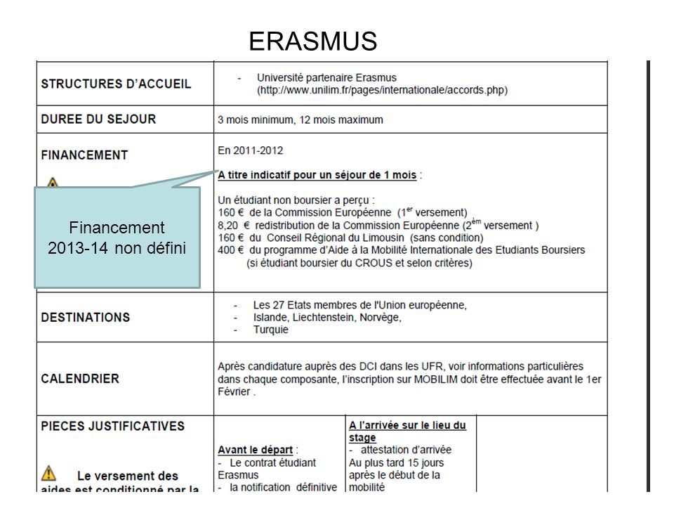 ERASMUS Financement 2013-14 non défini