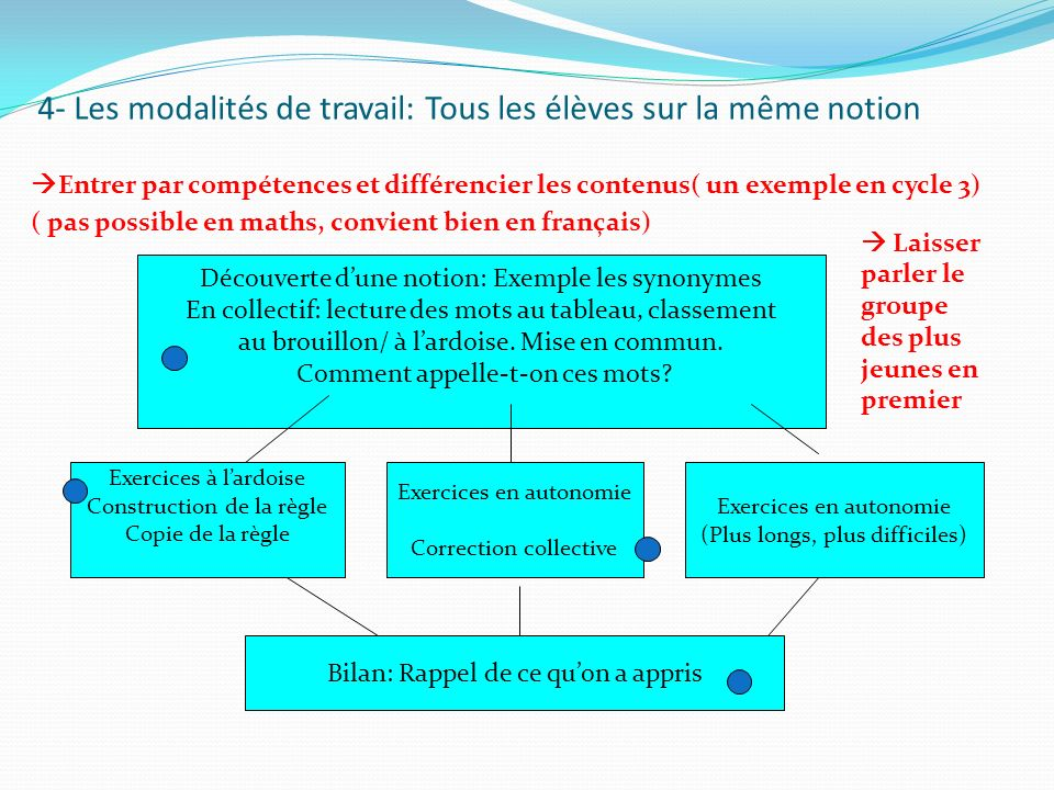 4- Les modalités de travail: Tous les élèves sur la même notion