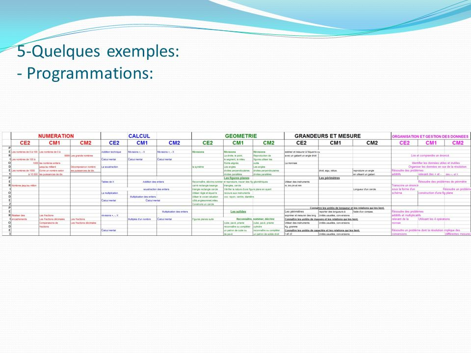 5-Quelques exemples: - Programmations: