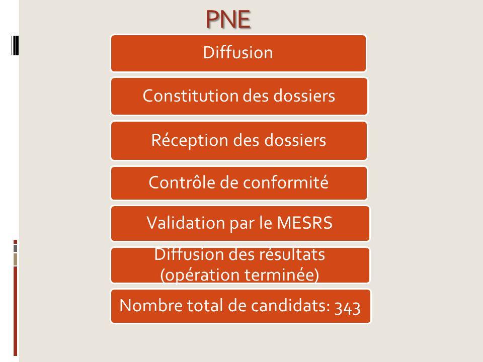 PNE Diffusion Constitution des dossiers Réception des dossiers