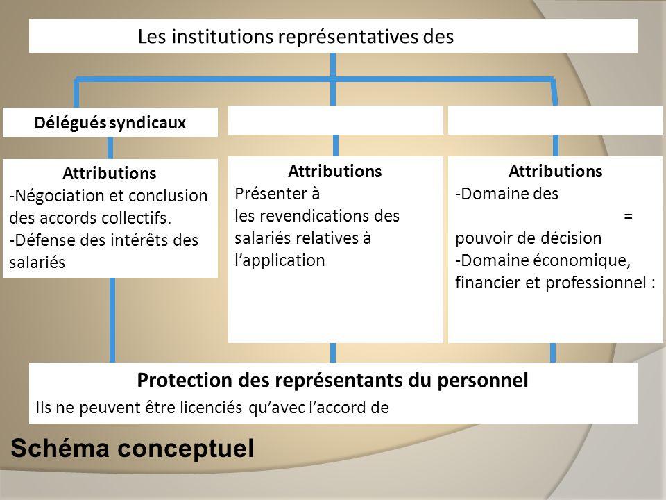 Protection des représentants du personnel