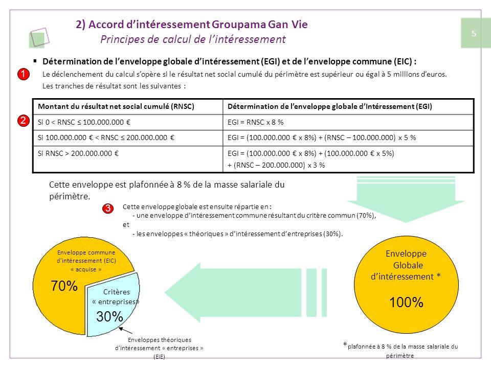 2) Accord d'intéressement Groupama Gan Vie Principes de calcul de l'intéressement