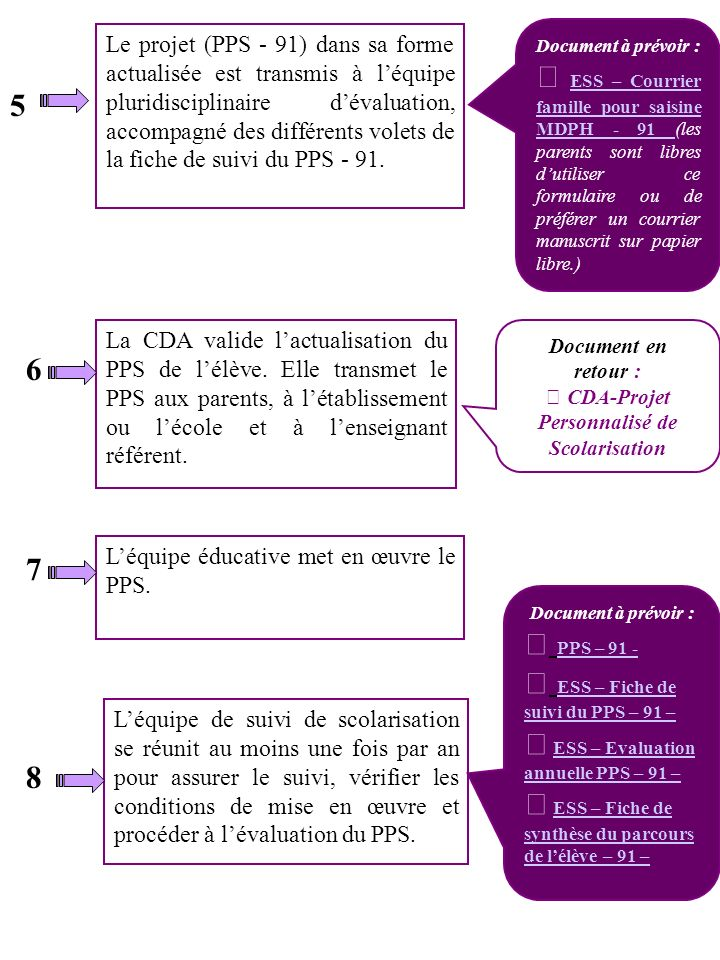  CDA-Projet Personnalisé de Scolarisation
