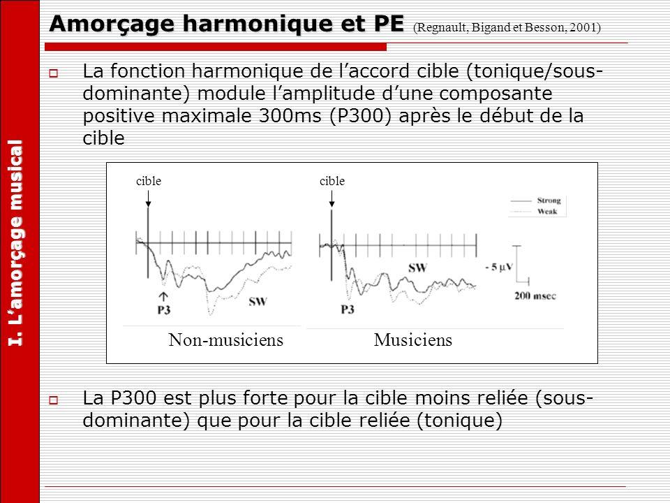 Amorçage harmonique et PE (Regnault, Bigand et Besson, 2001)