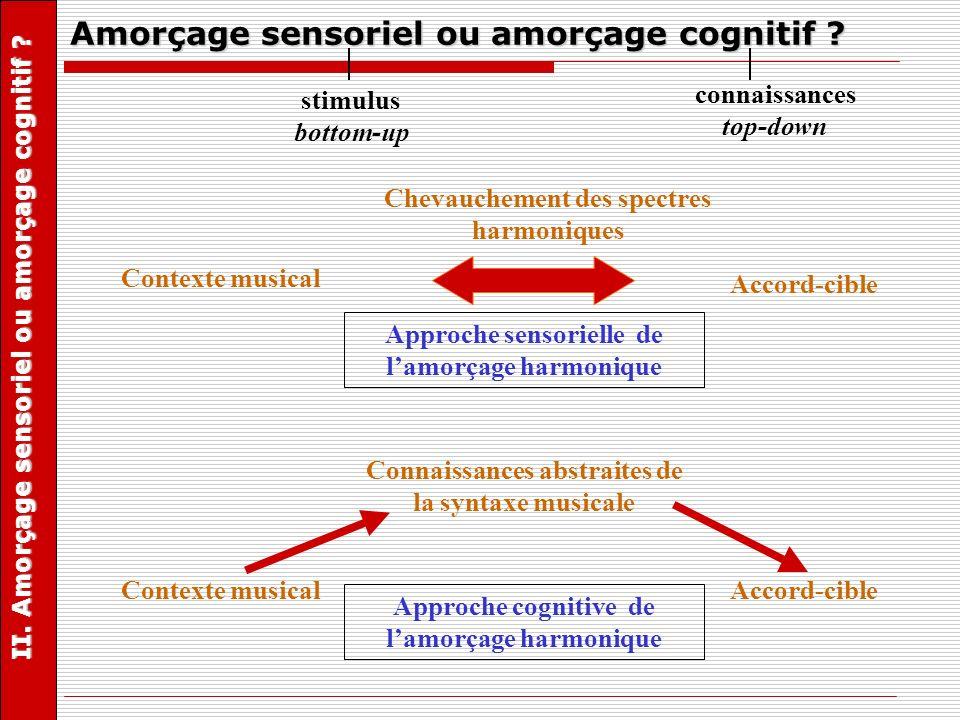Amorçage sensoriel ou amorçage cognitif