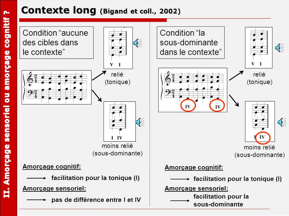 Contexte long (Bigand et coll., 2002)