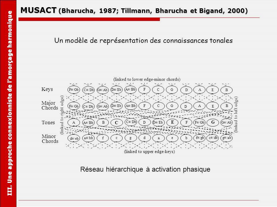 MUSACT (Bharucha, 1987; Tillmann, Bharucha et Bigand, 2000)