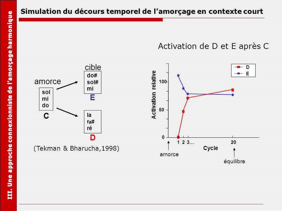 Simulation du décours temporel de l'amorçage en contexte court