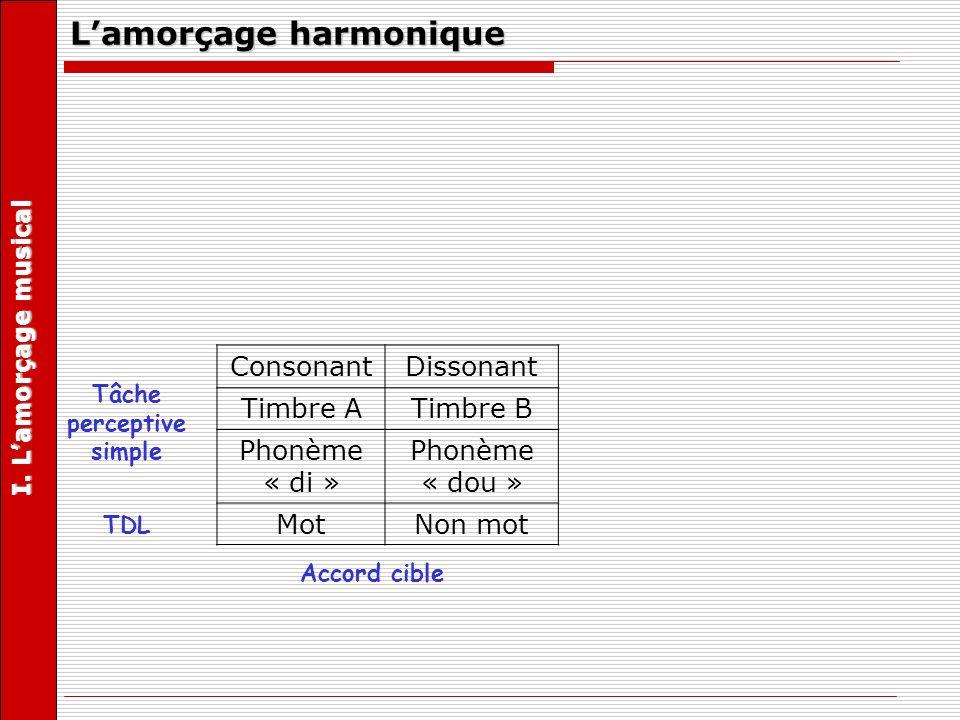 L'amorçage harmonique