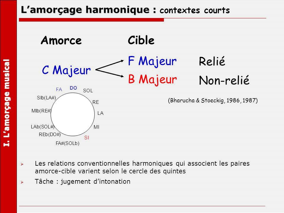 L'amorçage harmonique : contextes courts