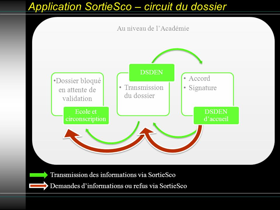 Application SortieSco – circuit du dossier