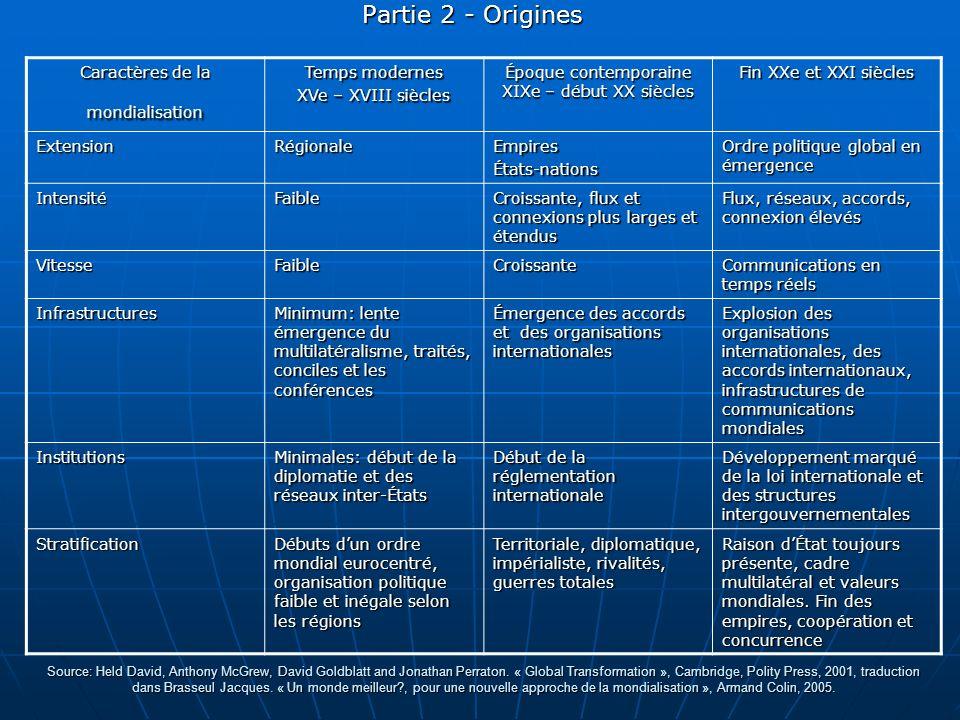 Partie 2 - Origines Caractères de la mondialisation Temps modernes