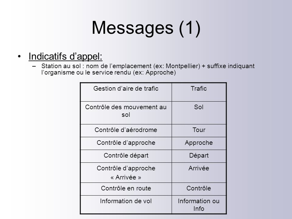 Messages (1) Indicatifs d'appel: