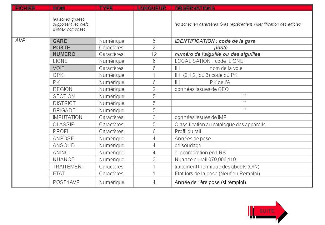 IDENTIFICATION : code de la gare POSTE Caractères 2 poste NUMERO 12