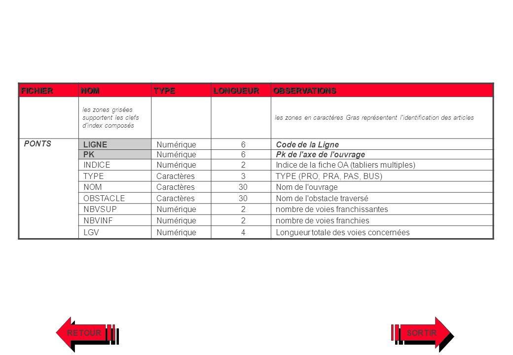 Indice de la fiche OA (tabliers multiples) Caractères 3