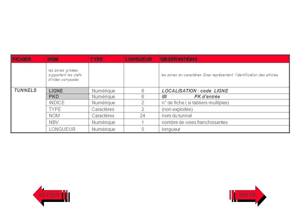 LOCALISATION : code LIGNE PKD IIII PK d entrée INDICE 2