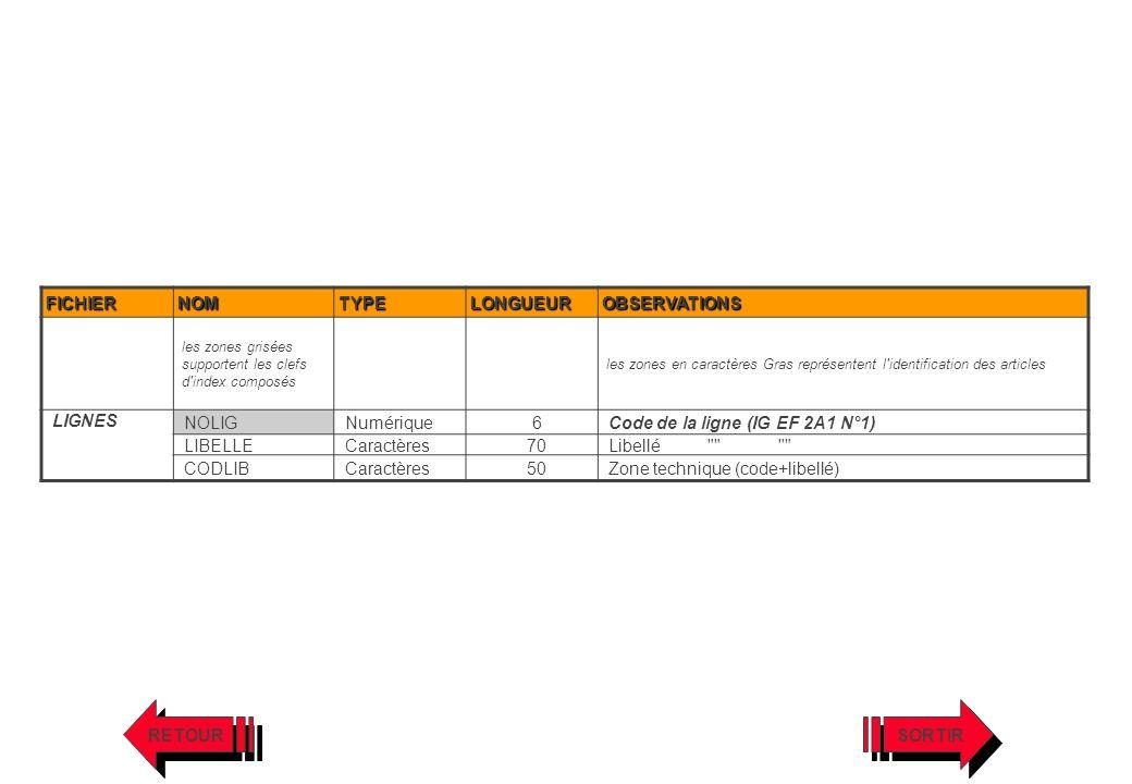 Code de la ligne (IG EF 2A1 N°1) LIBELLE Caractères 70 Libellé