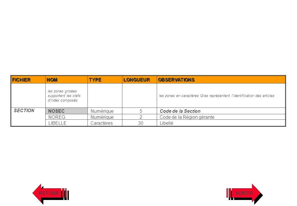 Code de la Région gérante LIBELLE Caractères 30 Libellé