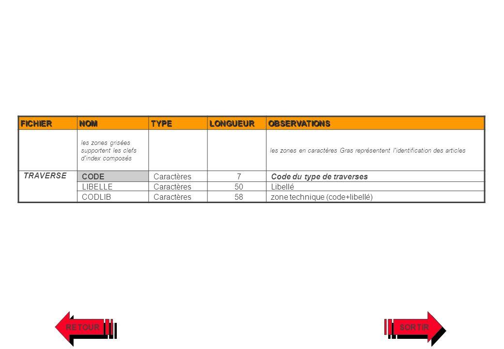 Code du type de traverses LIBELLE 50 Libellé CODLIB 58