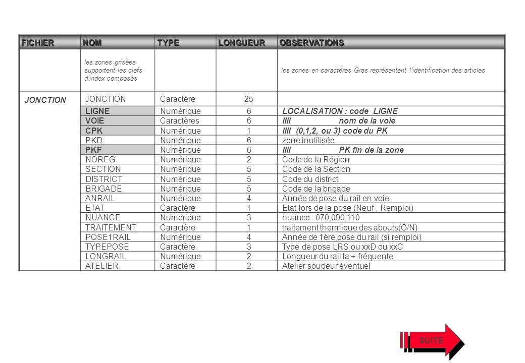 LOCALISATION : code LIGNE VOIE Caractères IIII nom de la voie CPK 1