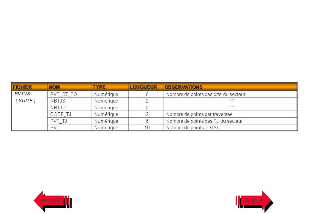 FICHIER NOM. TYPE. LONGUEUR. OBSERVATIONS. PVTVS. ( SUITE ) PVT_BT_TO. Numérique. 6. Nombre de points des brts du secteur.
