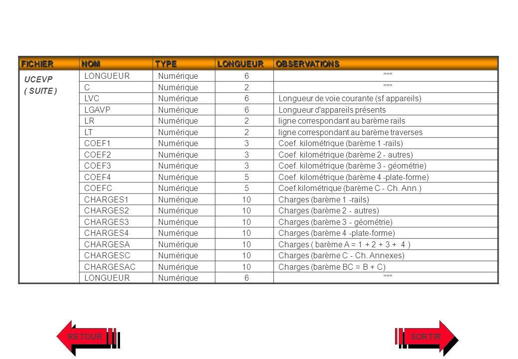 FICHIER NOM. TYPE. LONGUEUR. OBSERVATIONS. UCEVP. ( SUITE ) Numérique. 6. C. 2. LVC.
