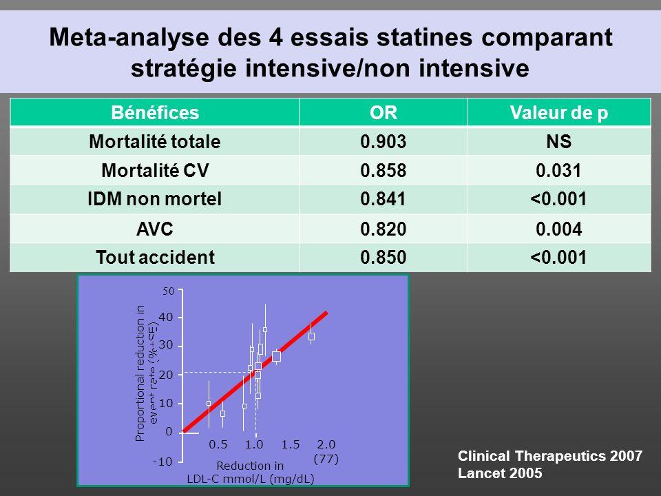 Meta-analyse des 4 essais statines comparant stratégie intensive/non intensive