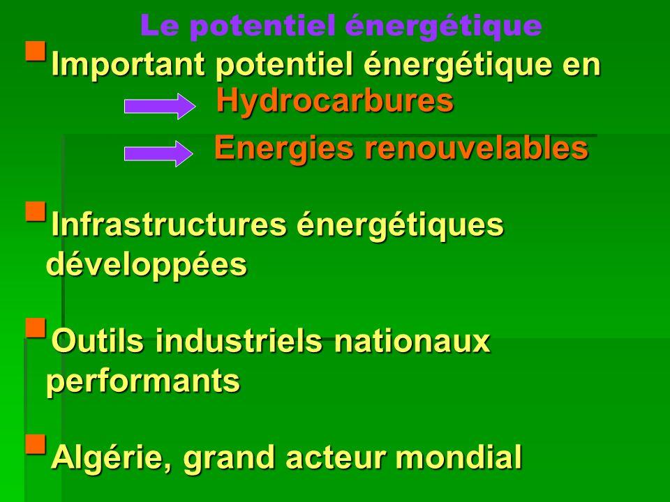 Le potentiel énergétique