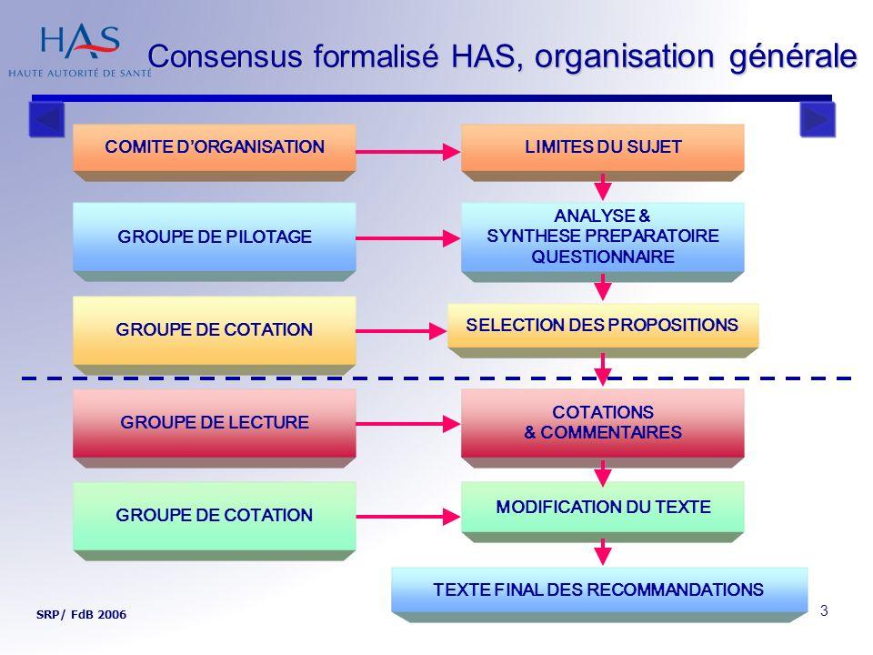 Consensus formalisé HAS, organisation générale