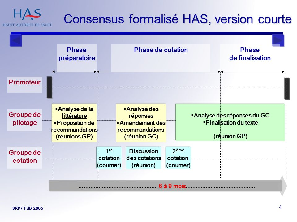Consensus formalisé HAS, version courte