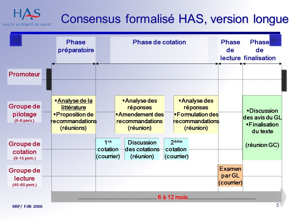 Consensus formalisé HAS, version longue