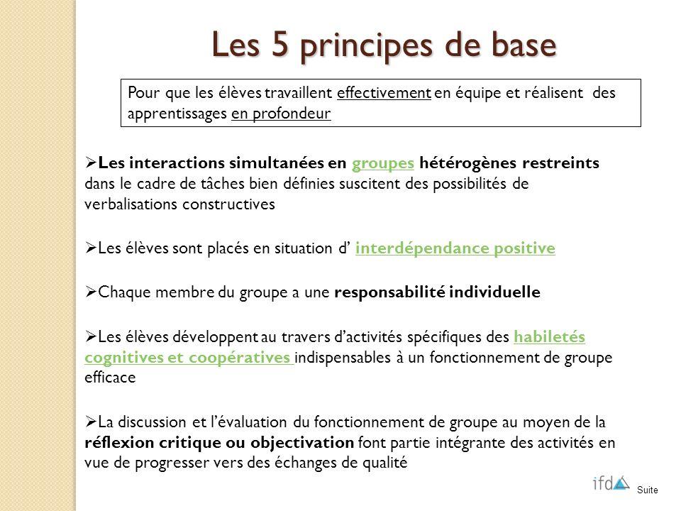 Les 5 principes de base Pour que les élèves travaillent effectivement en équipe et réalisent des apprentissages en profondeur.