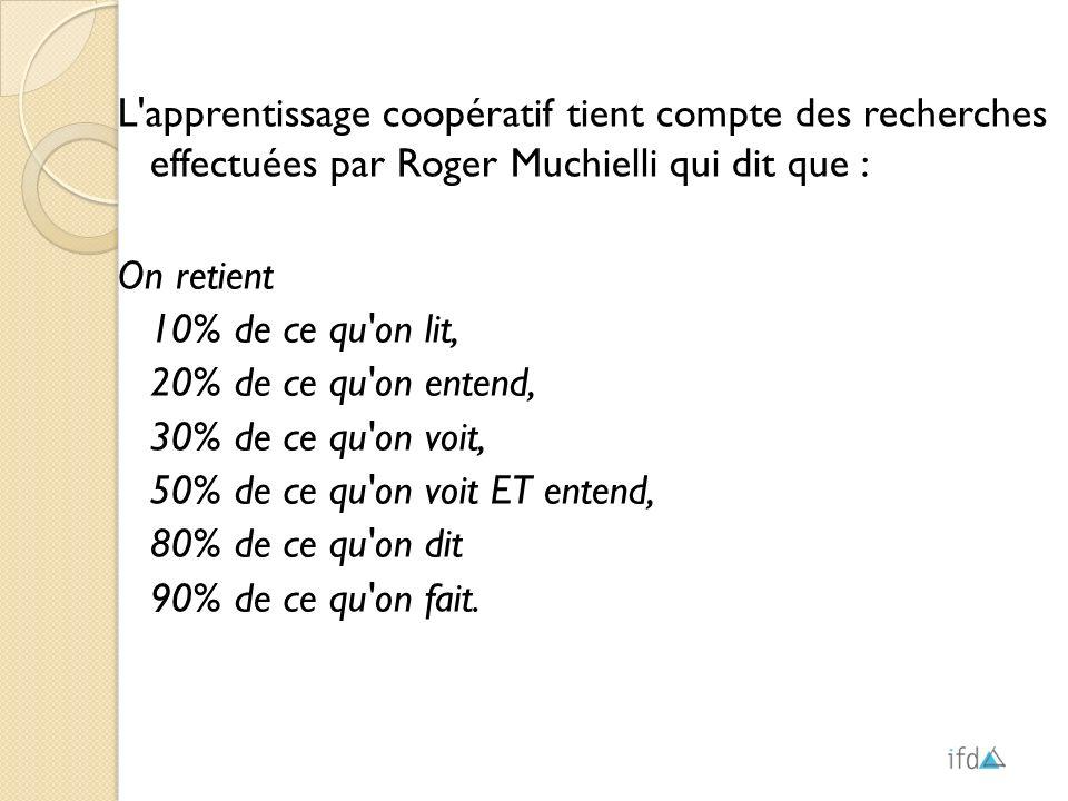 L apprentissage coopératif tient compte des recherches effectuées par Roger Muchielli qui dit que :