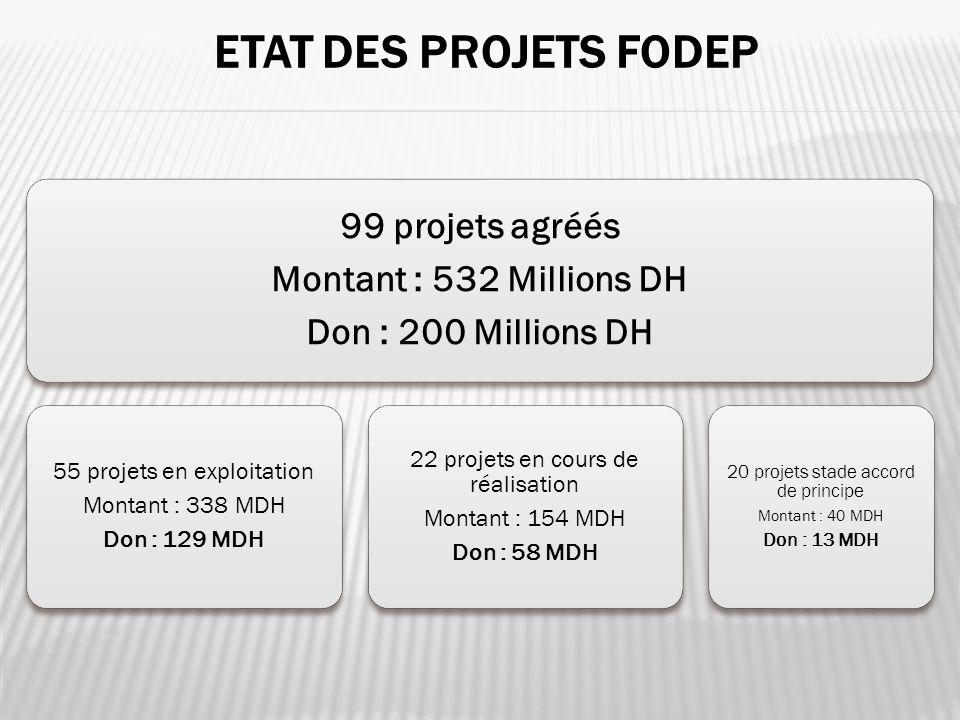 Etat des projets FODEP 99 projets agréés Montant : 532 Millions DH