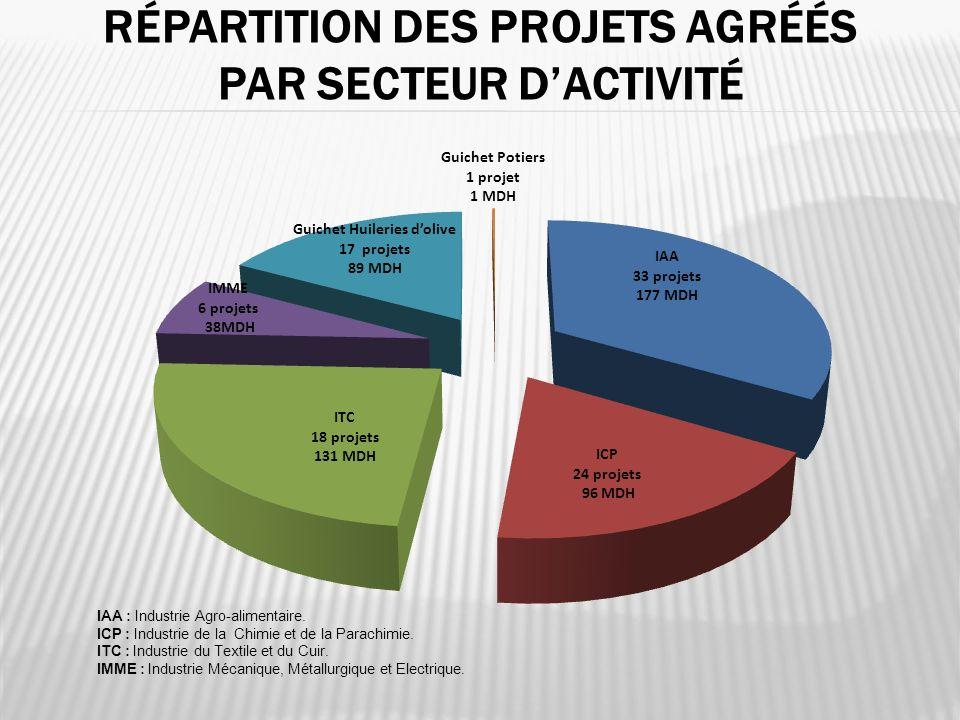 Répartition des projets agréés par secteur d'activité