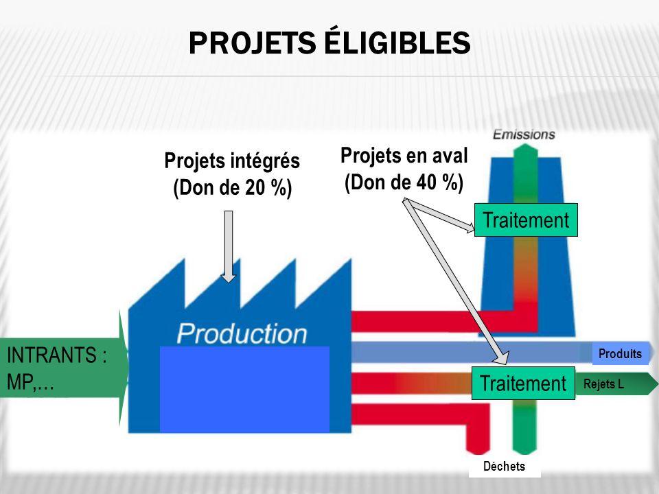 Projets intégrés (Don de 20 %)