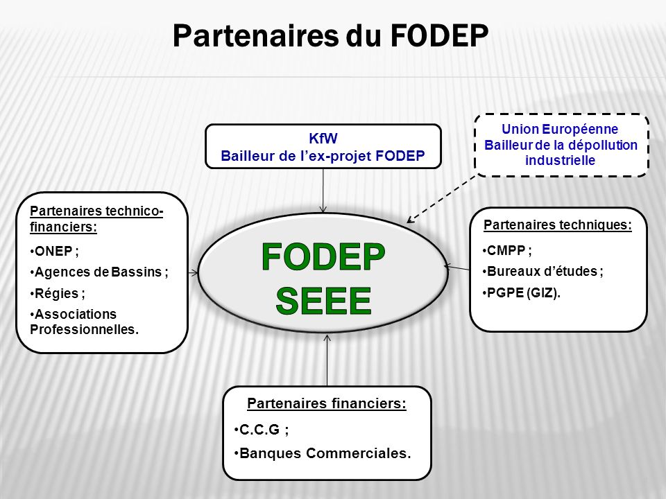 FODEP SEEE Partenaires du FODEP KfW Bailleur de l'ex-projet FODEP