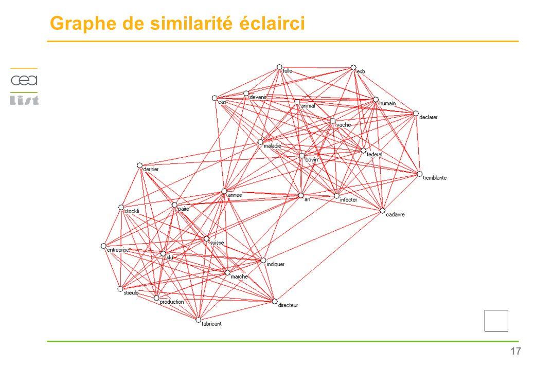 Graphe de similarité éclairci