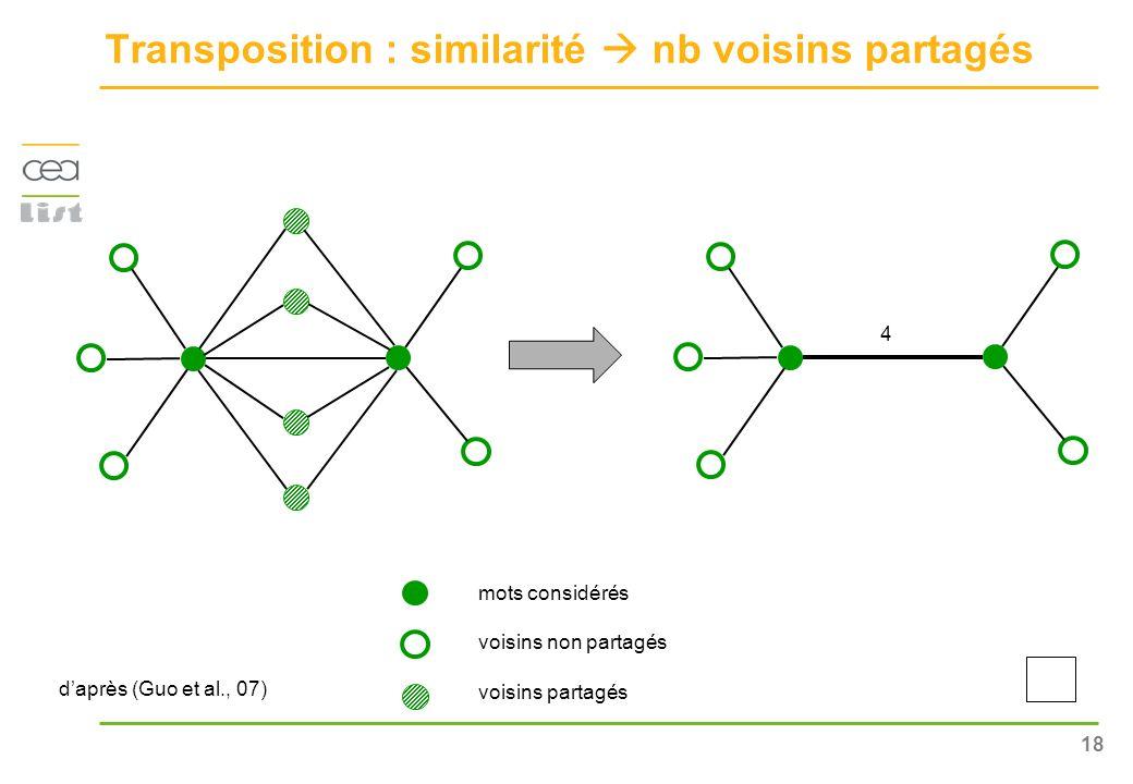 Transposition : similarité  nb voisins partagés