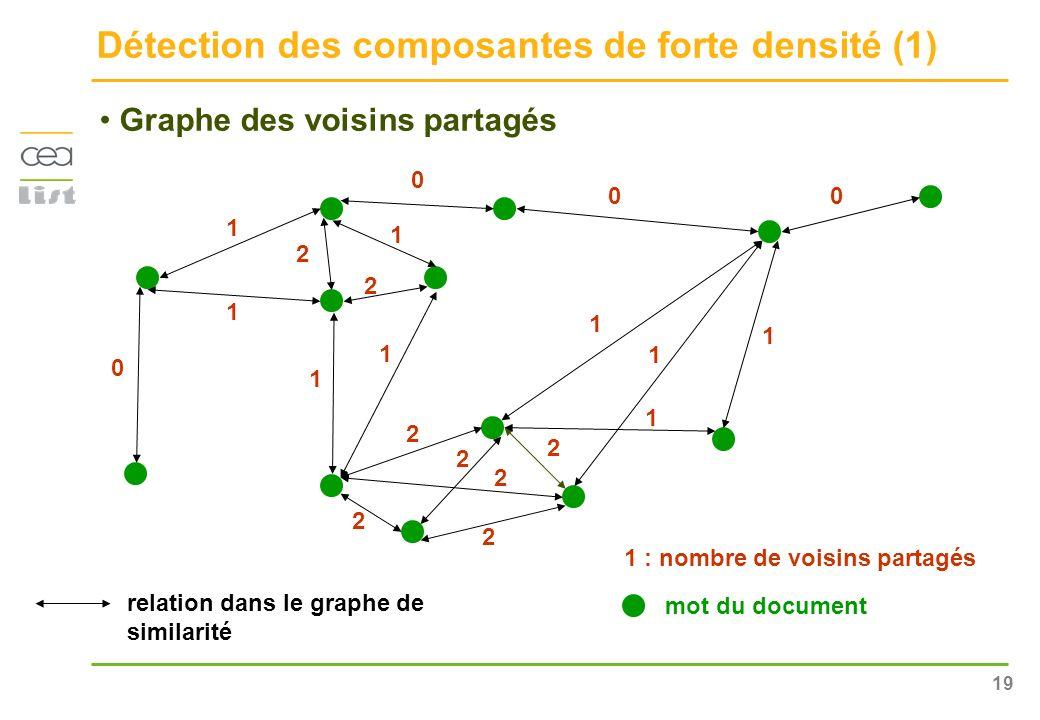 Détection des composantes de forte densité (1)