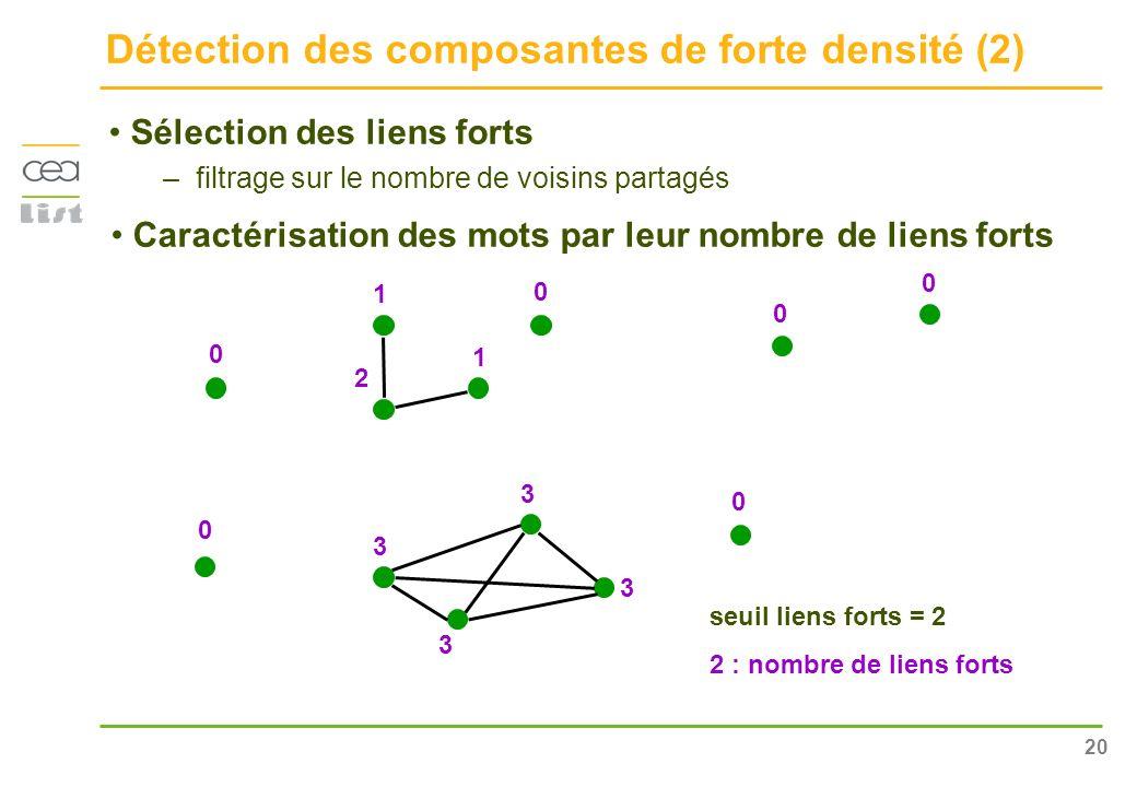 Détection des composantes de forte densité (2)