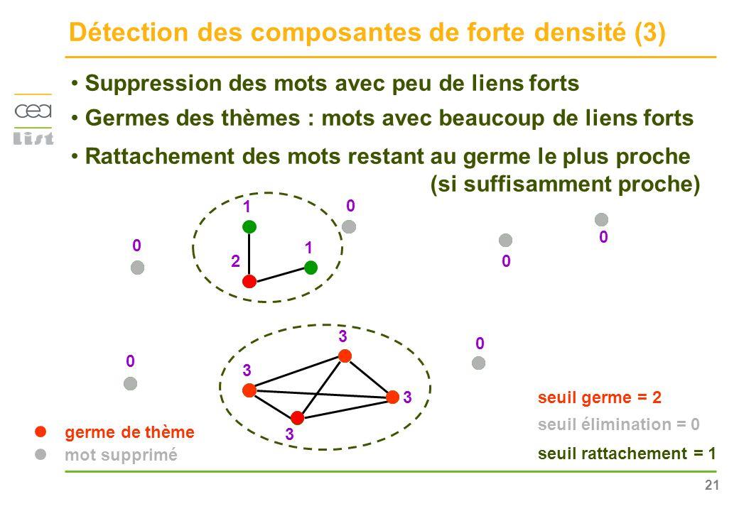 Détection des composantes de forte densité (3)