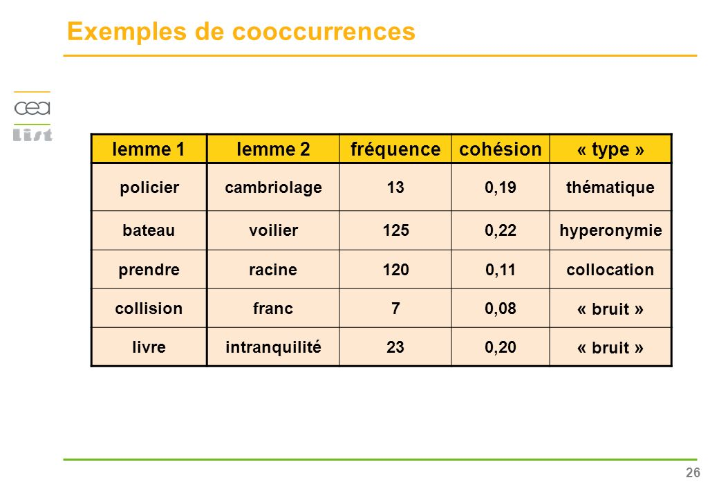 Exemples de cooccurrences