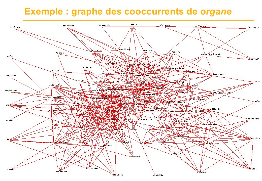 Exemple : graphe des cooccurrents de organe